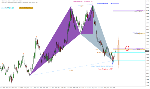 Harmonic Pattern Plus-Price Breakout Pattern Scanner-GBPUSD S631