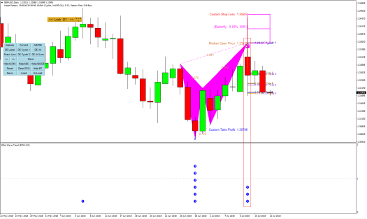 Harmonic Pattern Plus-Price Breakout Pattern Scanner-GBPUSD S650
