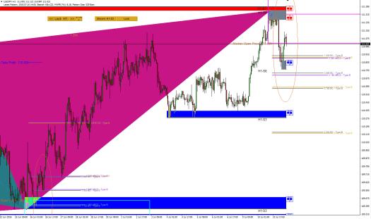 Harmonic Pattern Plus-Price Breakout Pattern Scanner-USDJPY 650