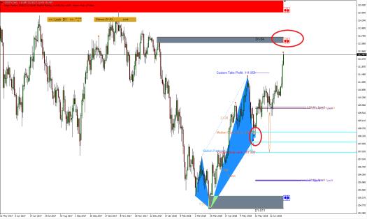 Harmonic Pattern Plus-Price Breakout Pattern Scanner-USDJPY S560