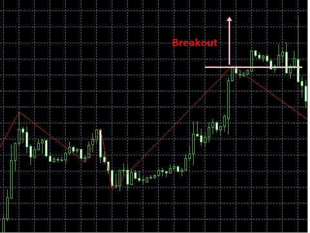 Trend Filtered ZigZag indicator is out  It is free