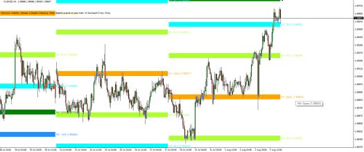 Harmonic Volatility Indicator Version 5-1