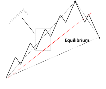 Elliott Wave Trend Figure 1
