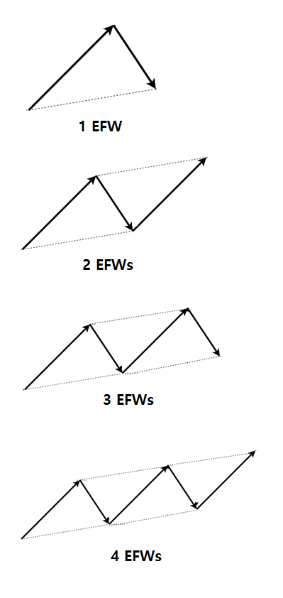 Elliott Wave Trend Figure 2