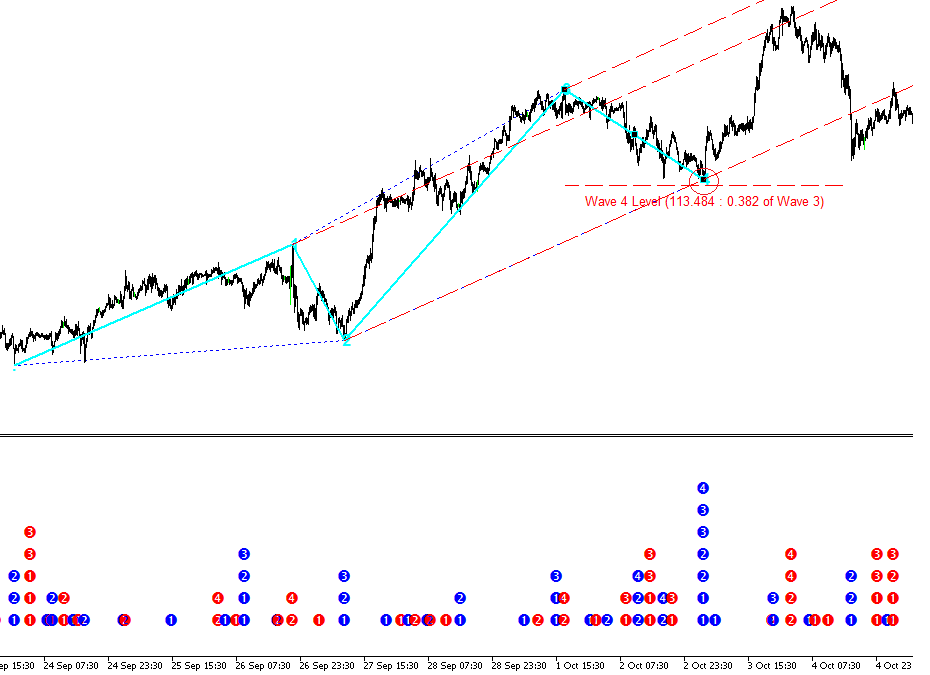 Elliott Wave Trend Figure 5