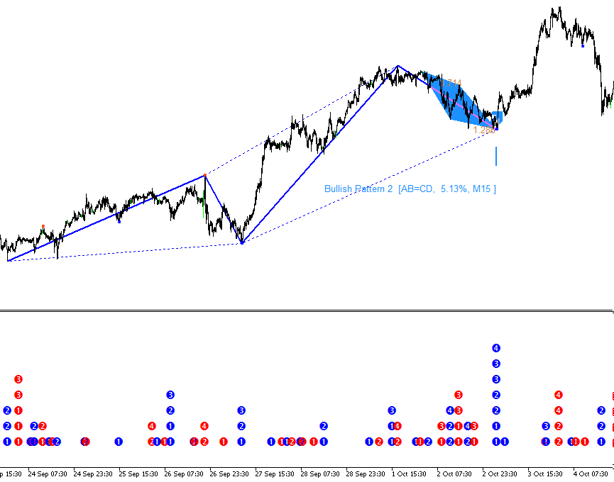 Elliott Wave Trend Figure 6