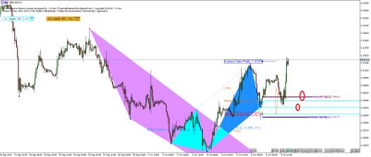 Harmonic Pattern Plus-Price Breakout Pattern Scanner 2-GBPUSD S1105
