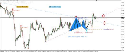 Harmonic Pattern Plus-Price Breakout Pattern Scanner -GBPUSD S1361