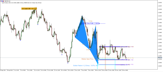 Harmonic Pattern Plus-Price Breakout Pattern Scanner -GBPUSD S1333