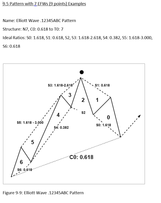 Price Action and Pattern Traidng Figure 1