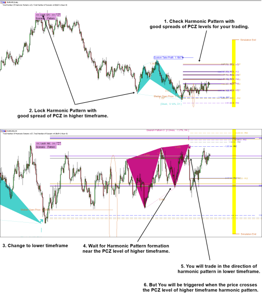 potential continuation zone trading with harmonic pattern