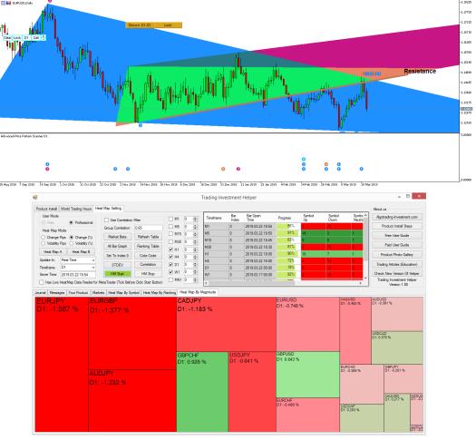 Advanced Price Pattern Scanner - EURUSD 22 March 2019