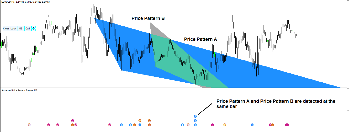 Advanced Price Pattern Scanner S001
