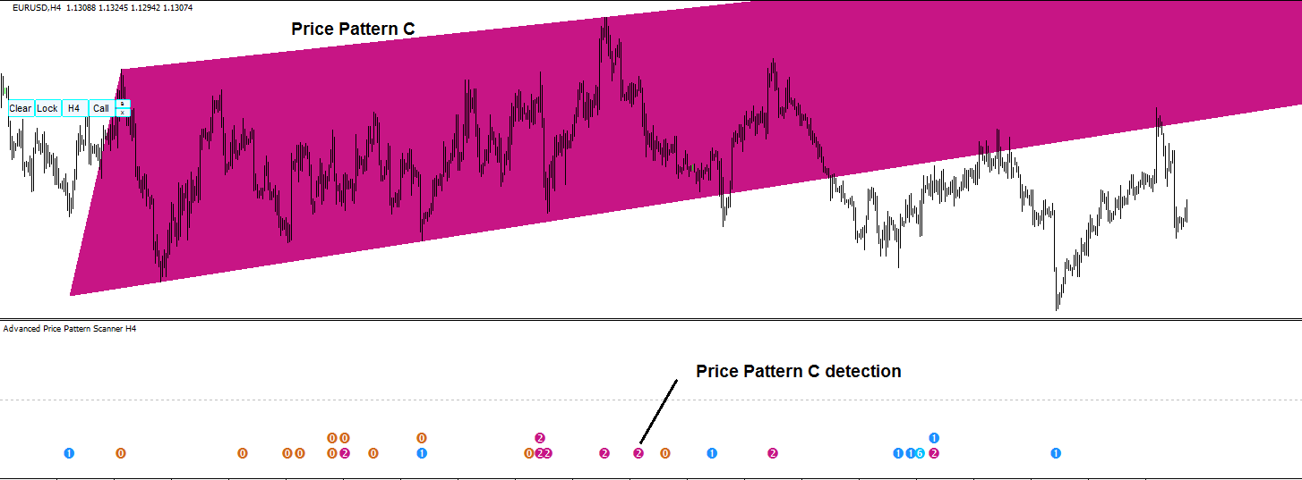 Advanced Price Pattern Scanner S002