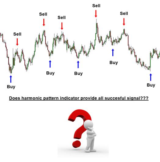 AHarmonic pattern trading indicator