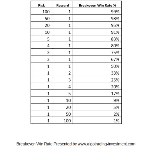 Breakeven-Win-Rate-Calculation