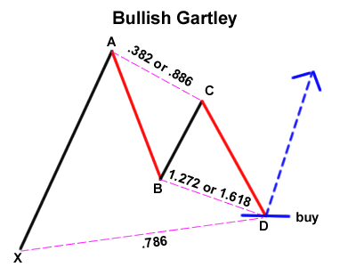 grade10-bullish-gartley