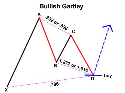 grade10-bullish-gartley