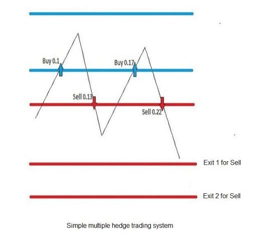 Grid Trading Straetgy multiple exits