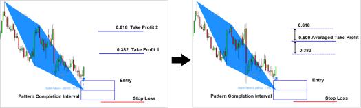 harmonic pattern multiple exits 3