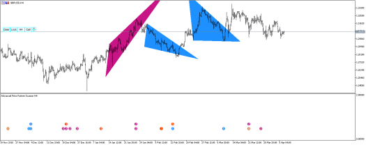 Advanced Price Pattern Scanner New Update coming soon
