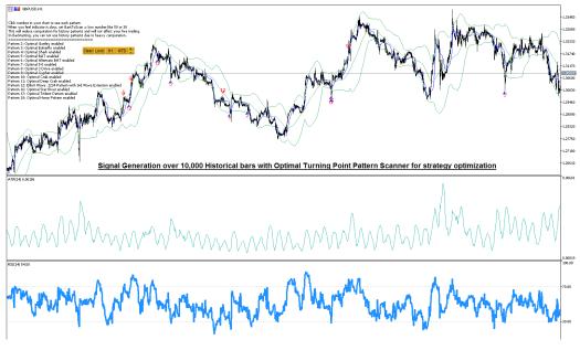 Optimal Turning Point Pattern Scanner Signal -Strategy Optimization