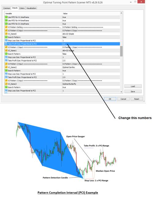 Optimal Turning Point Pattern Scanner StopLoss Take Profit