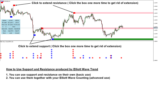 Elliott Wave Trend Support and Resistance Zone