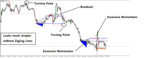 Excessive Momentum Indicator - Support resistance