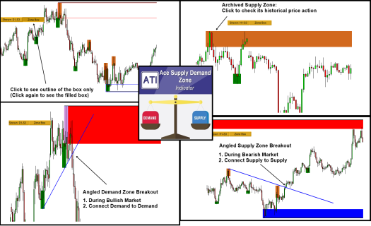 Ace Supply Demand Zone Indicator Released for MetaTrader