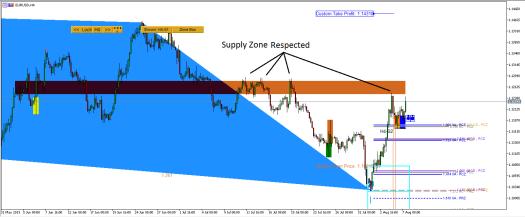 EURUSD Market Outlook - Harmonic Pattern Plus - Ace Supply Demand Zone - 7 August 2019