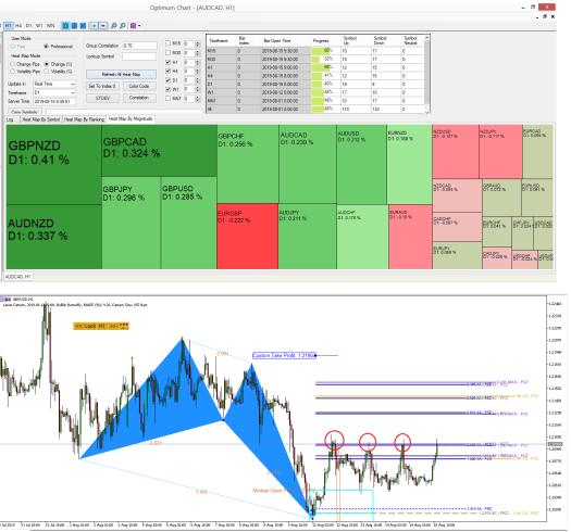 GBPUSD Market Outlook - Harmonic Pattern Plus - Ace Supply Demand Zone - 15 August 2019