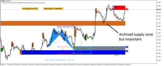 GBPUSD Market Outlook - Harmonic Pattern Plus - Ace Supply Demand Zone - 27 August 2019