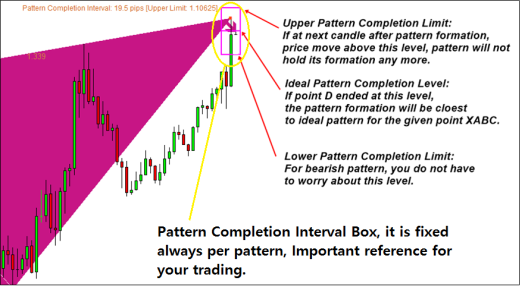 harmonic-pattern-plus-pattern-completion-interval