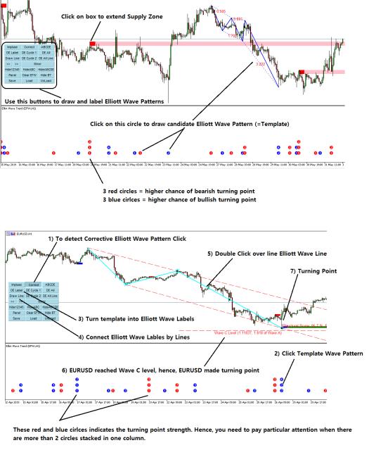 Elliott Wave Trend GuideLine