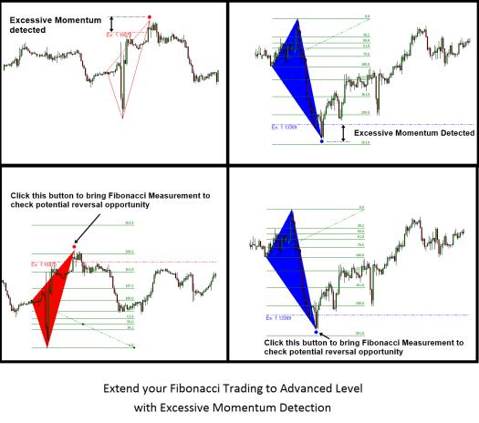 Excessive Momentum Indicator Demo