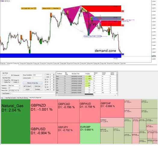 GBPUSD Market Outlook - Harmonic Pattern Plus - Ace Supply Demand Zone - 2 September 2019