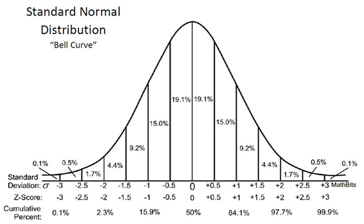 normal distribution - z score