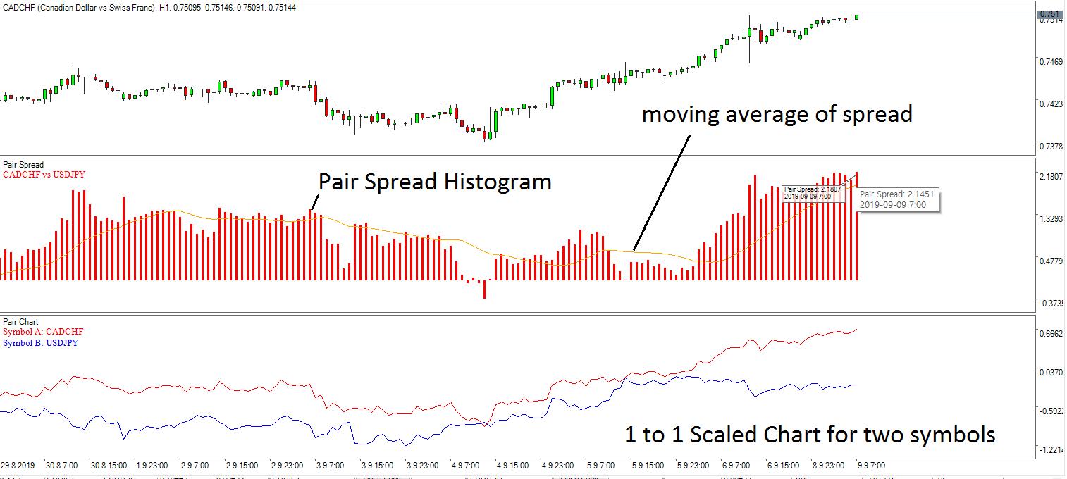 Optimum Chart Pairs Trading 5