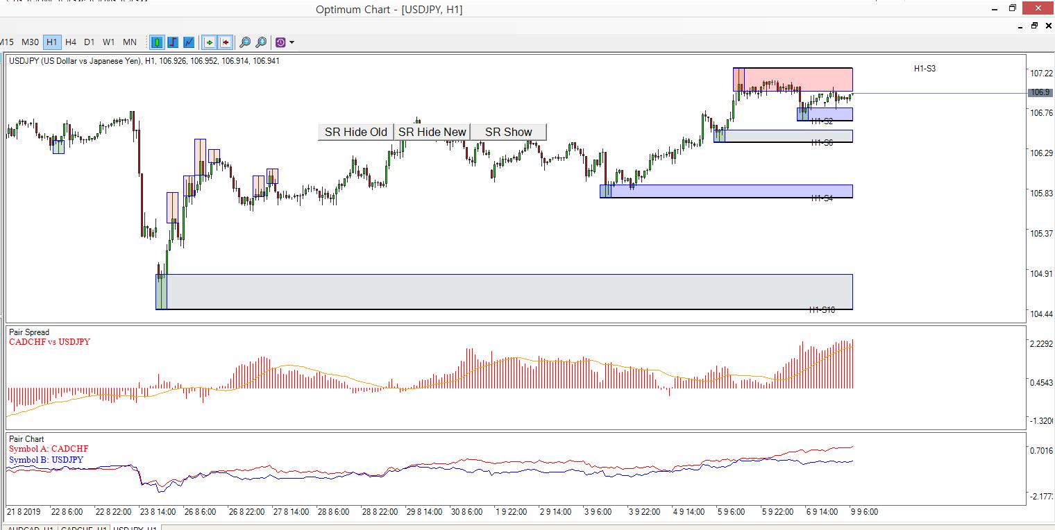 Optimum Chart Pairs Trading 7