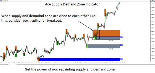 Ace Supply Demand Zone indicator new version is coming - 19 Oct 2019