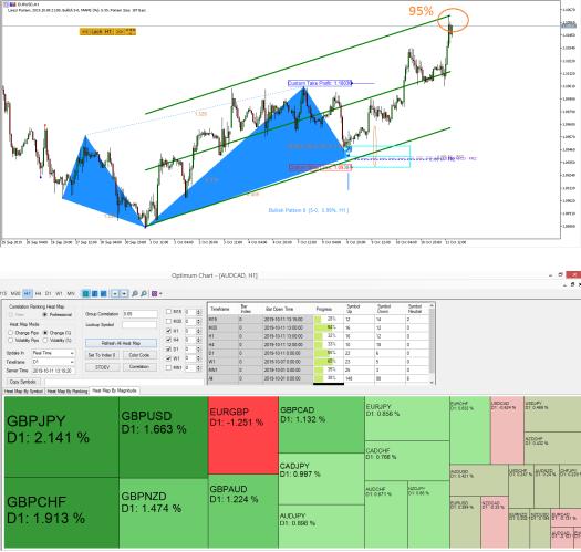 EURUSD Market Outlook - 11 Oct 2019 - Harmonic Pattern Indicator