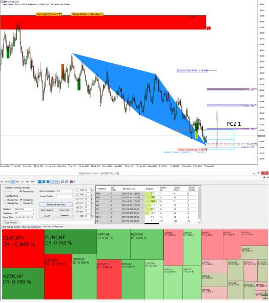 EURUSD Market Outlook - Profitable Pattern Scanner+Harmonic Pattern Scanner