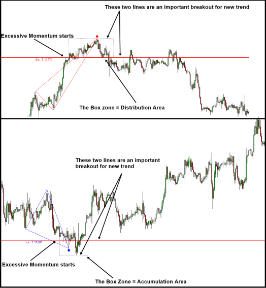 Excessive Momentum Indicator with Accumulation and Distribution Area