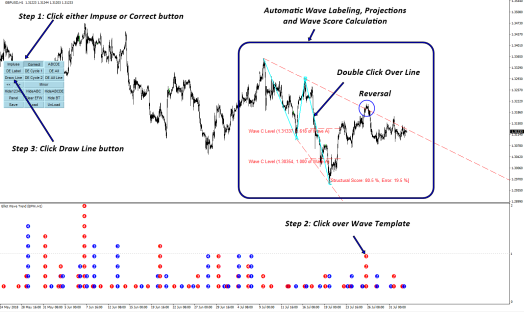 Most advanced Elliott Wave Software for your Trading