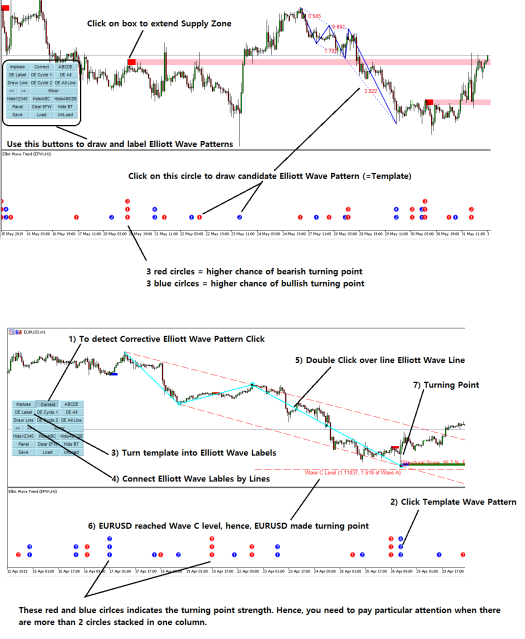 MT4 Elliott Wave Indicator