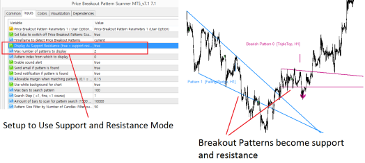 Price Breakout Pattern Scanner -Support and Resistance Mode