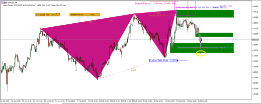 support and resistance with harmonic pattern indicator