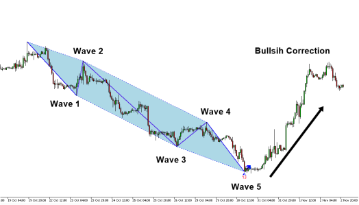 elliott-wave-12345-pattern-gbpusd-h1-timeframe-e1-2-1