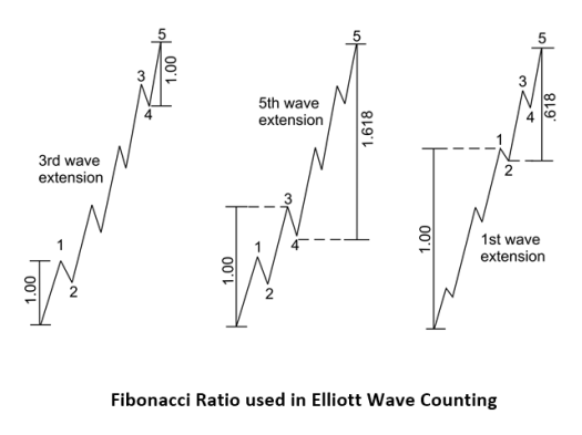 Figure-7-1-X3 Pattern